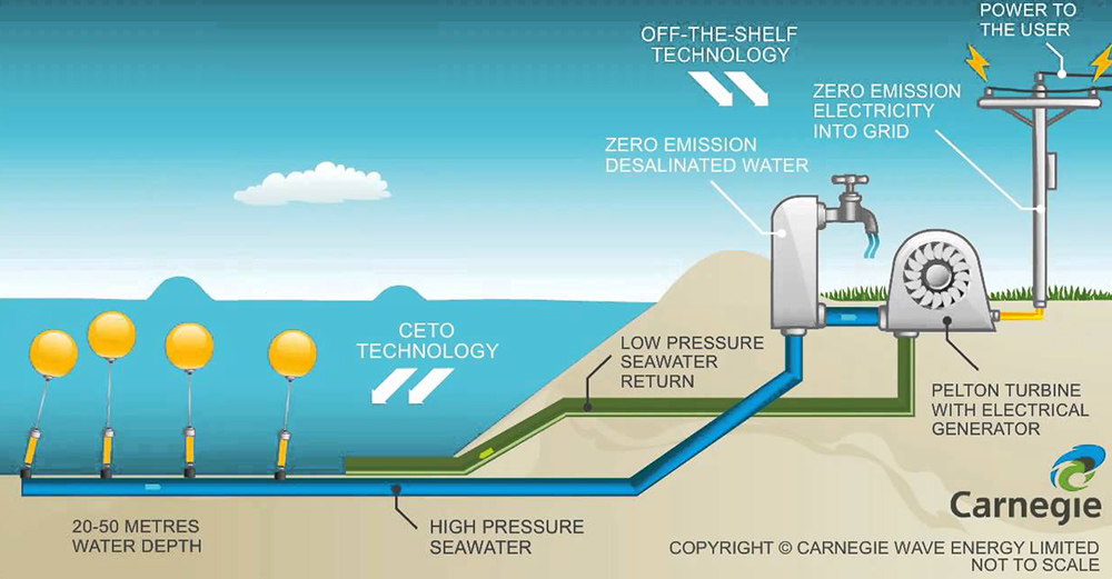 CETO system: Australia uses oceanic wave to generate clean electricity ...