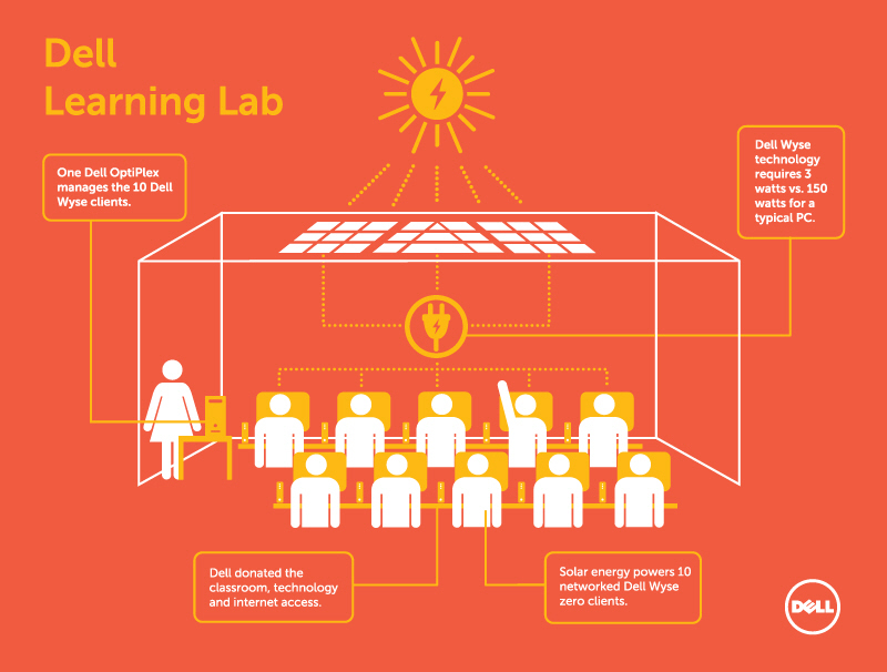 Dell is bringing education to underserved communities using solar-powered learning labs